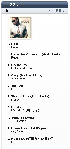 Razah、iTunesのR&B Single Chart1位、2位獲得!!