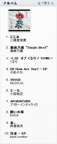 二階堂和美、最新作「にじみ」iTunes・JPOPアルバムチャート1位獲得!(7/8現在)