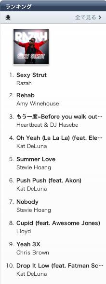Razah (レイザー) - Sexy Strut1位獲得!! 8月下旬リリースの2nd Singleはとりあえず凄いです!!